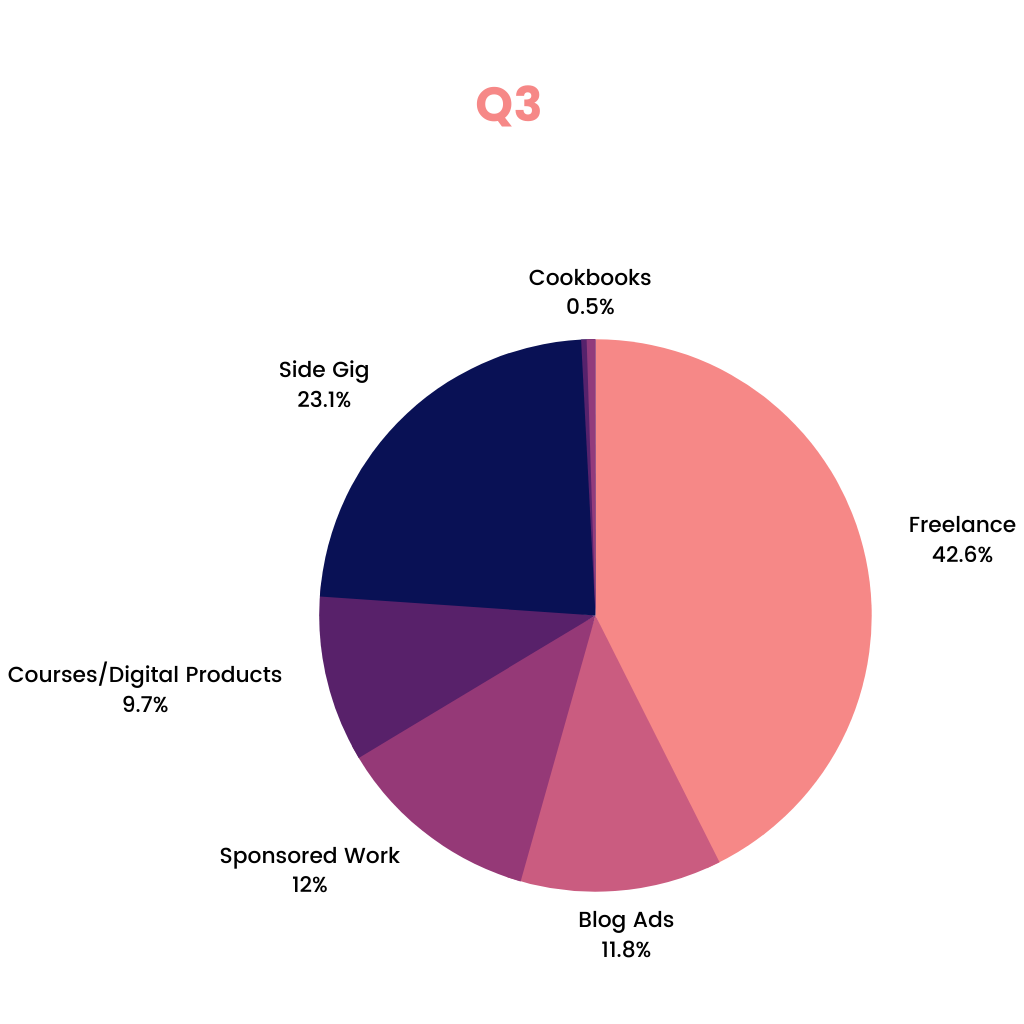 Pie chart showing a breakdown of my income streams for Q3