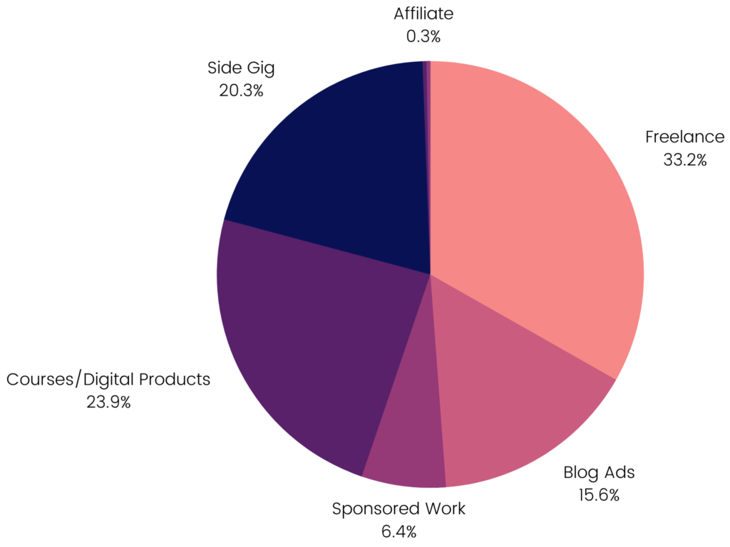 Pie chart showing a breakdown of my income streams for the year